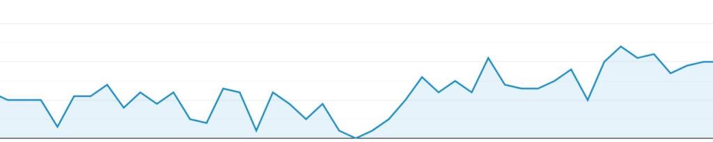 GoogleアナリティクスのPVの変化を示したグラフ